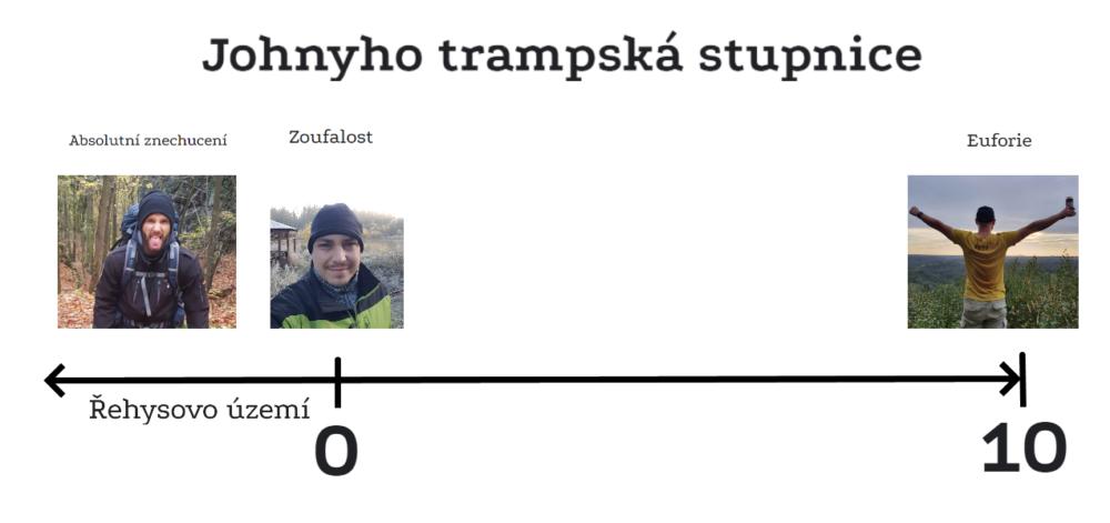 Johnyho trampská stupnice
